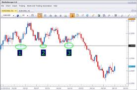 Building strategy of Forex