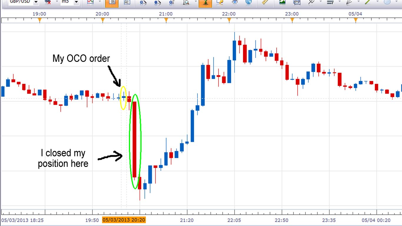 Exiting positions of Forex trading at correct time
