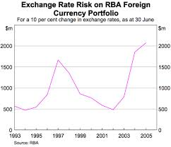 Involved risk with exchange rate